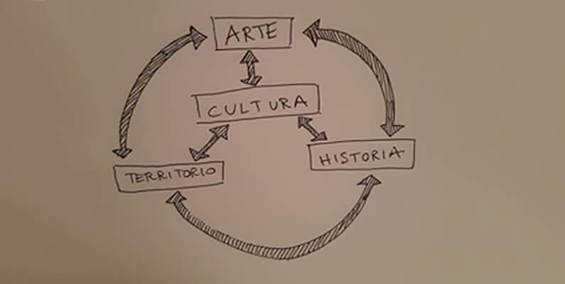 ARTE, CULTURA, HISTORIA, TERRITORIO